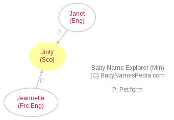 Baby Name Explorer for Jinty