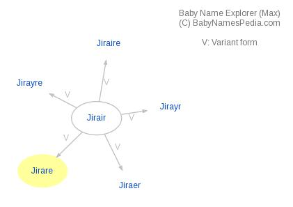 Baby Name Explorer for Jirare
