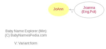 Baby Name Explorer for JoAnn