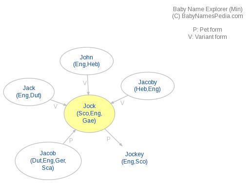 Baby Name Explorer for Jock