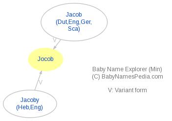 Baby Name Explorer for Jocob