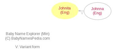Baby Name Explorer for Johnita