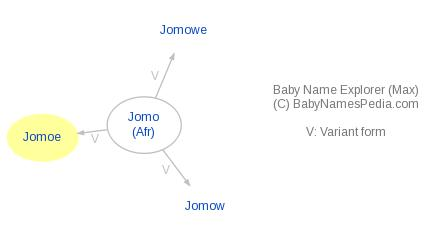 Baby Name Explorer for Jomoe