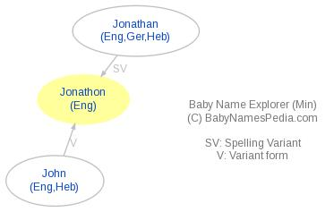 Baby Name Explorer for Jonathon