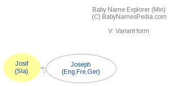 Baby Name Explorer for Josif