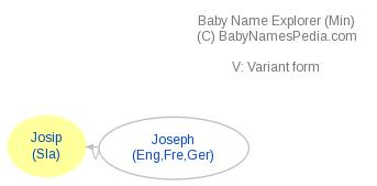 Baby Name Explorer for Josip