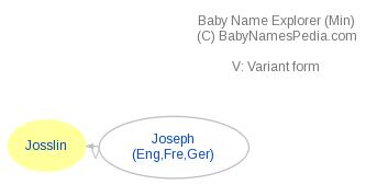 Baby Name Explorer for Josslin