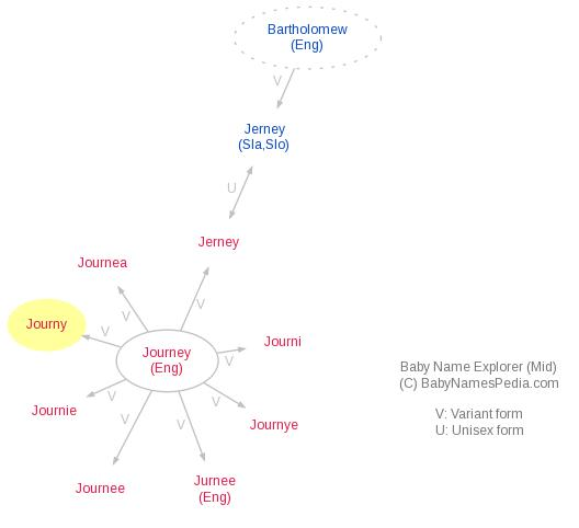 Baby Name Explorer for Journy