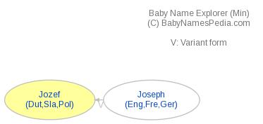 Baby Name Explorer for Jozef