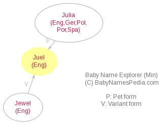 Baby Name Explorer for Juel