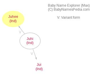Baby Name Explorer for Juhee