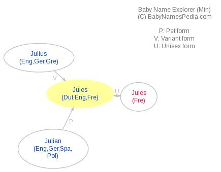 Baby Name Explorer for Jules