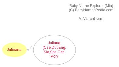Baby Name Explorer for Julieana