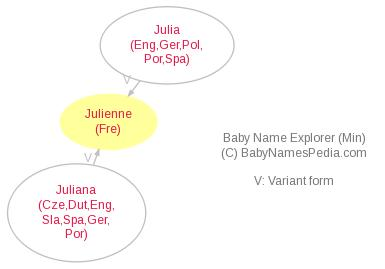 Baby Name Explorer for Julienne