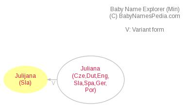 Baby Name Explorer for Julijana
