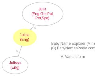 Baby Name Explorer for Julisa