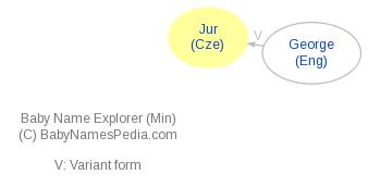 Baby Name Explorer for Jur