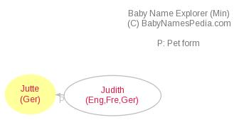 Baby Name Explorer for Jutte