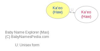 Baby Name Explorer for Ka'eo