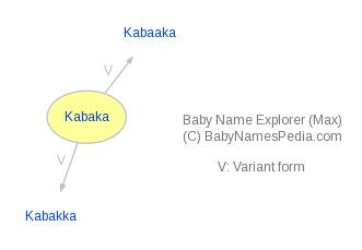 Baby Name Explorer for Kabaka