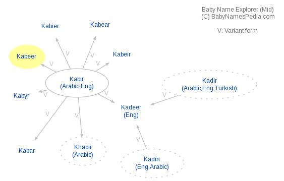 Baby Name Explorer for Kabeer