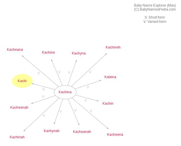 Baby Name Explorer for Kachi