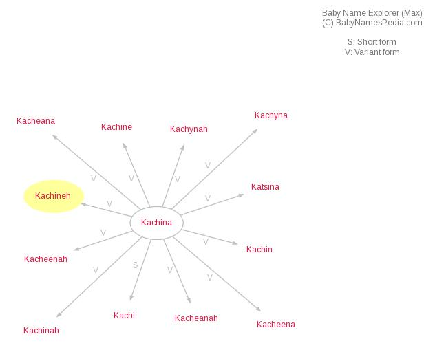 Baby Name Explorer for Kachineh