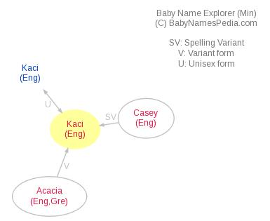 Baby Name Explorer for Kaci