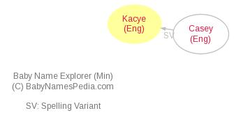 Baby Name Explorer for Kacye