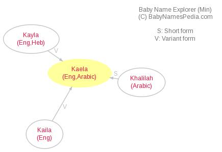 Baby Name Explorer for Kaela