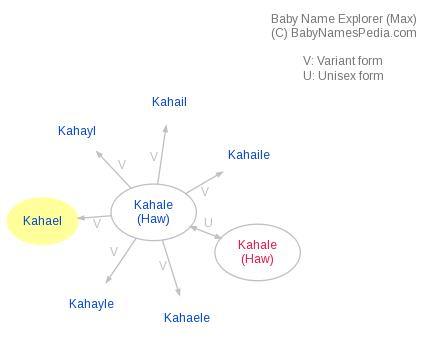 Baby Name Explorer for Kahael