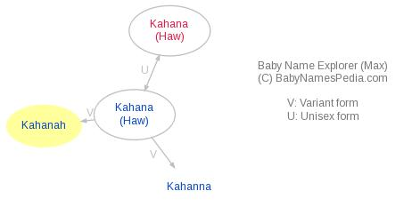 Baby Name Explorer for Kahanah