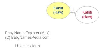 Baby Name Explorer for Kahili