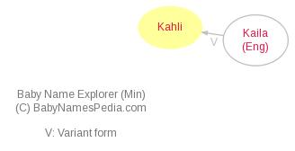 Baby Name Explorer for Kahli