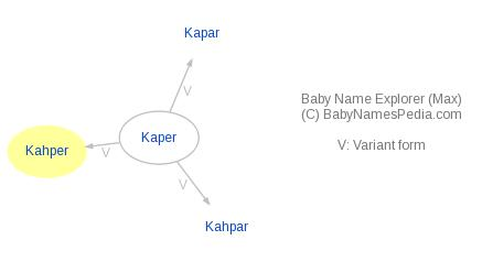 Baby Name Explorer for Kahper