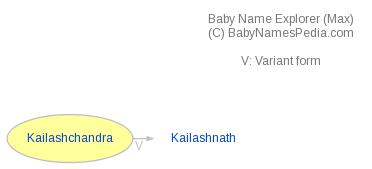 Baby Name Explorer for Kailashchandra