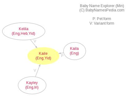 Baby Name Explorer for Kaile