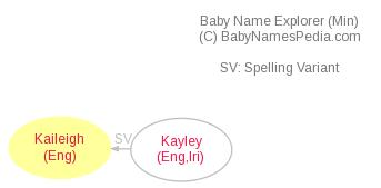 Baby Name Explorer for Kaileigh