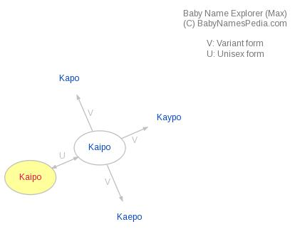 Baby Name Explorer for Kaipo