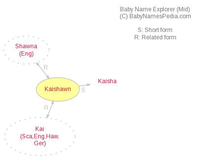 Baby Name Explorer for Kaishawn