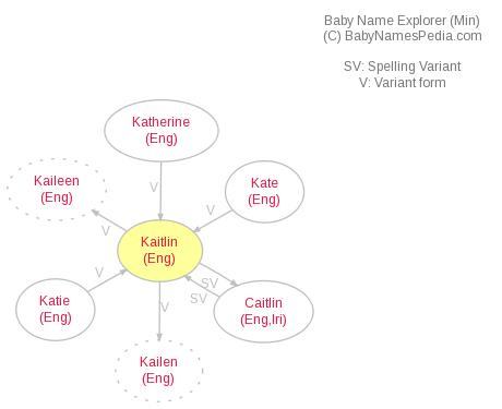 Baby Name Explorer for Kaitlin