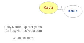 Baby Name Explorer for Kale'a