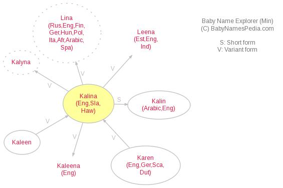 Baby Name Explorer for Kalina