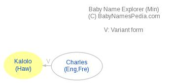 Baby Name Explorer for Kalolo