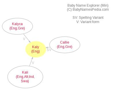 Baby Name Explorer for Kaly