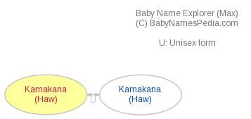 Baby Name Explorer for Kamakana