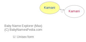 Baby Name Explorer for Kamani