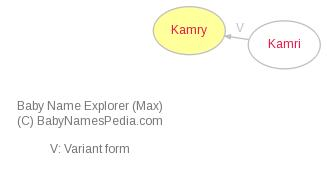 Baby Name Explorer for Kamry