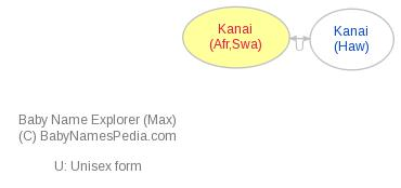 Baby Name Explorer for Kanai