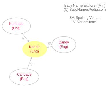 Baby Name Explorer for Kandie